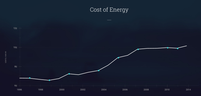 cost of energy - founders funf